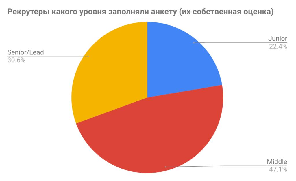 Самое подробное исследование эффективности рекрутеров 3