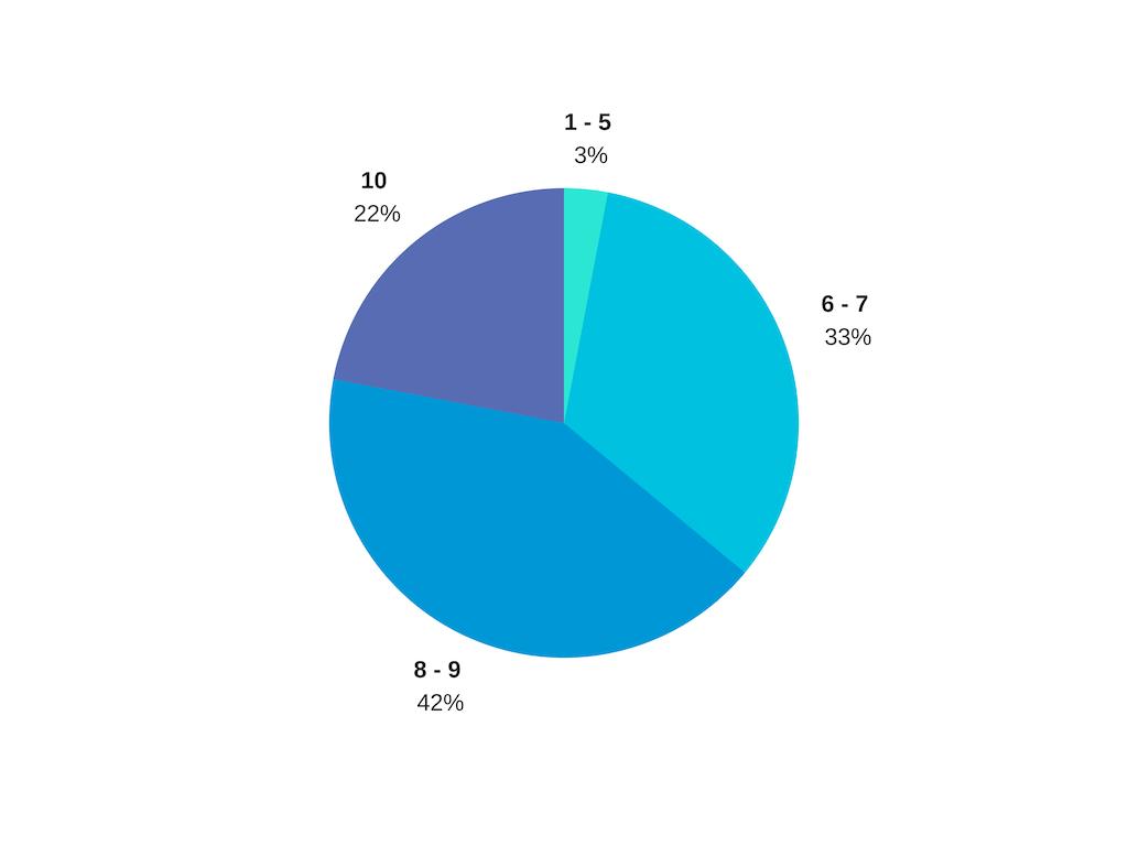 Исследование: каких лидерских навыков недостает IT-менеджерам 8