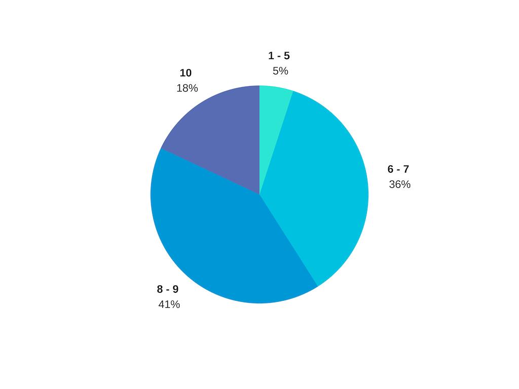 Исследование: каких лидерских навыков недостает IT-менеджерам 4