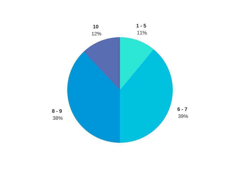 Исследование: каких лидерских навыков недостает IT-менеджерам 9