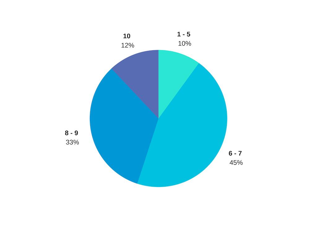Исследование: каких лидерских навыков недостает IT-менеджерам 3