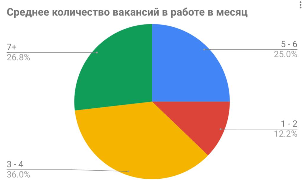 Самое подробное исследование эффективности рекрутеров 14