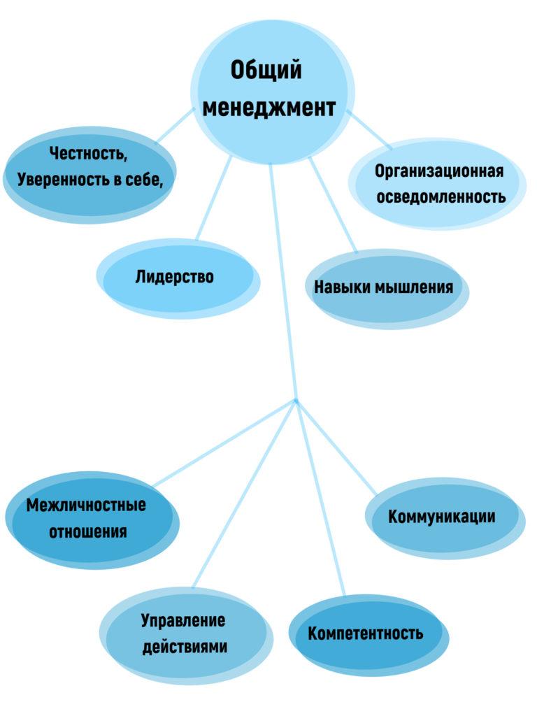 Компетенции общего менеджмента