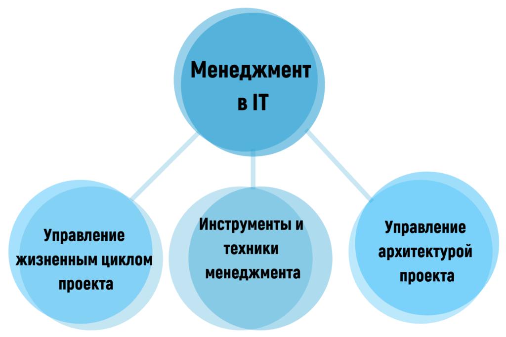 Компетенции менеджмента в IT