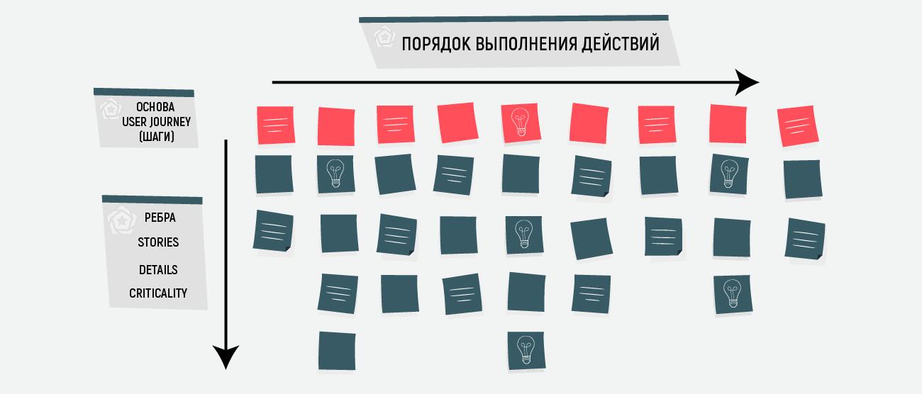 Создать детали, которые пользователь пройдет на каждом шаге