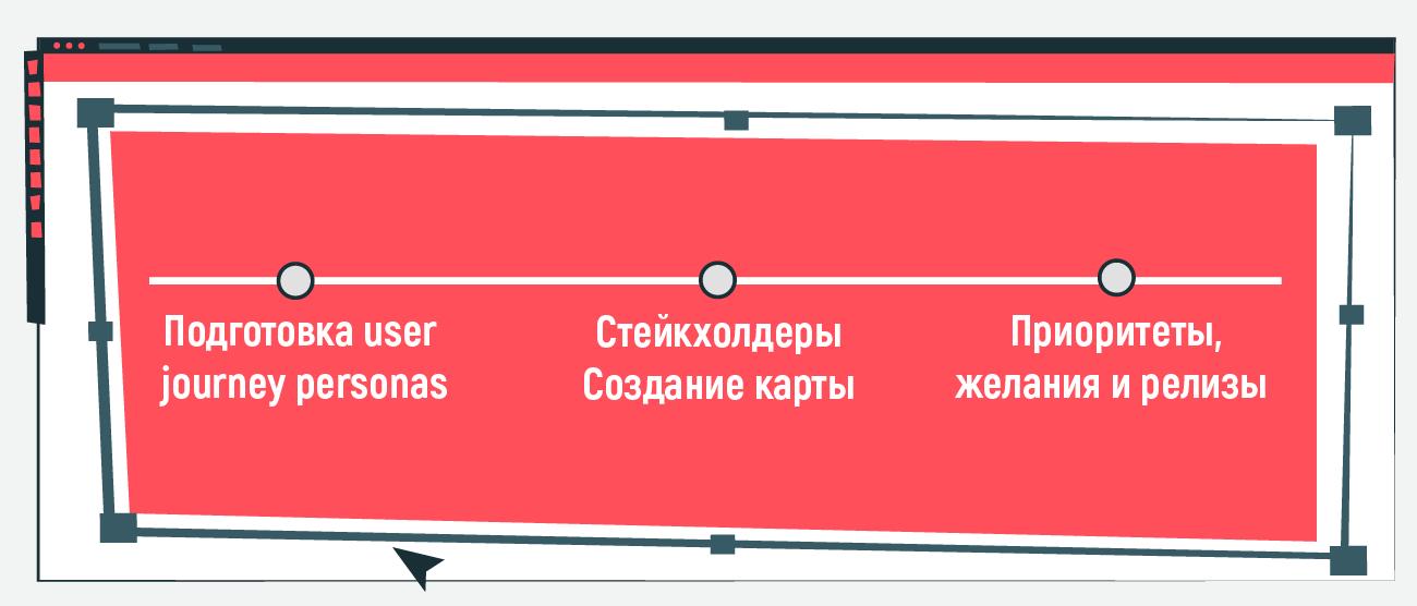 Как проводить User Story Mapping