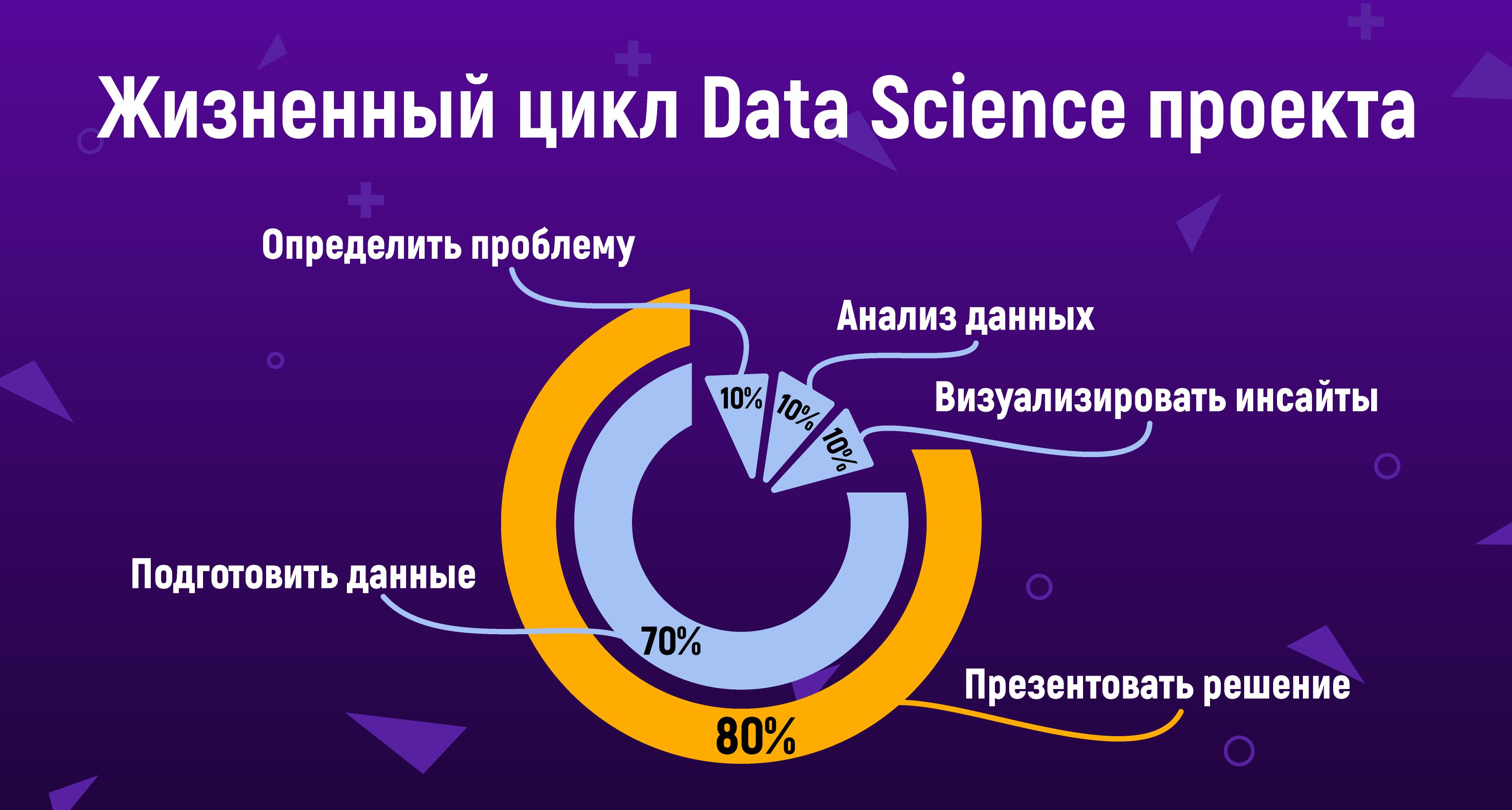 Зачем менеджеру Data Science 8