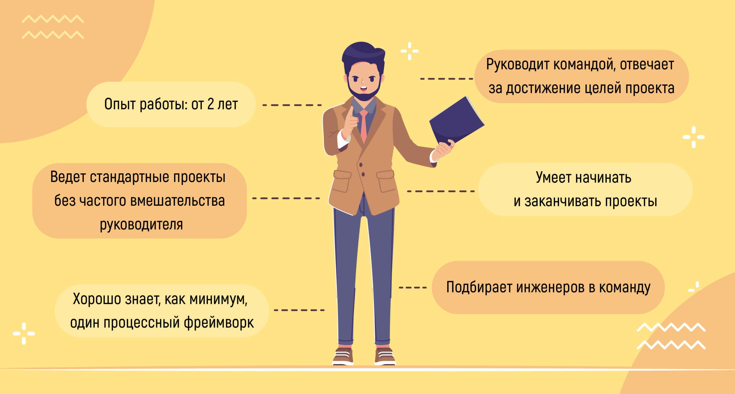 уровни квалификации PM-ов 6