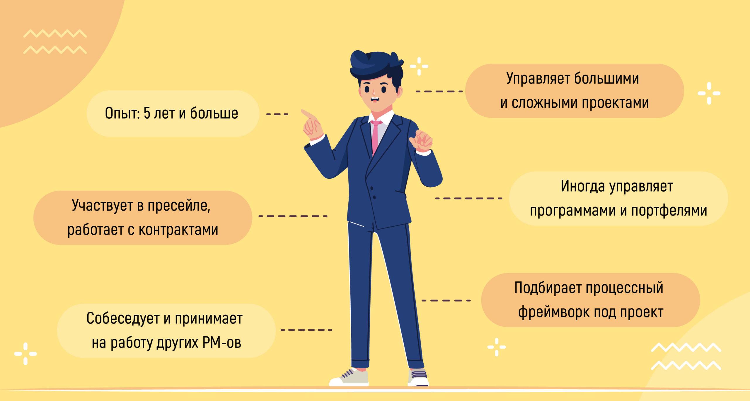 уровни квалификации PM-ов 7