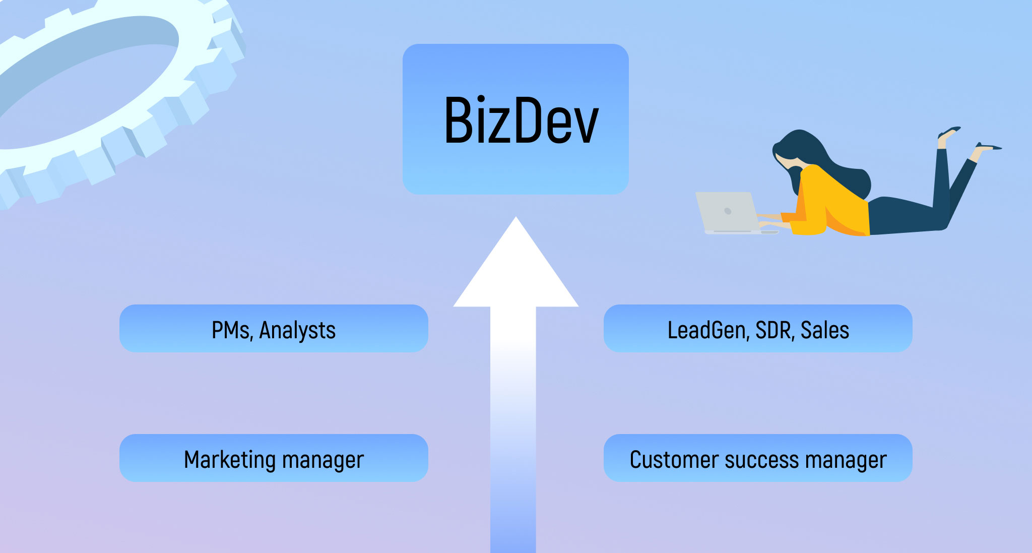 Как стать хорошим BizDev-ом 2