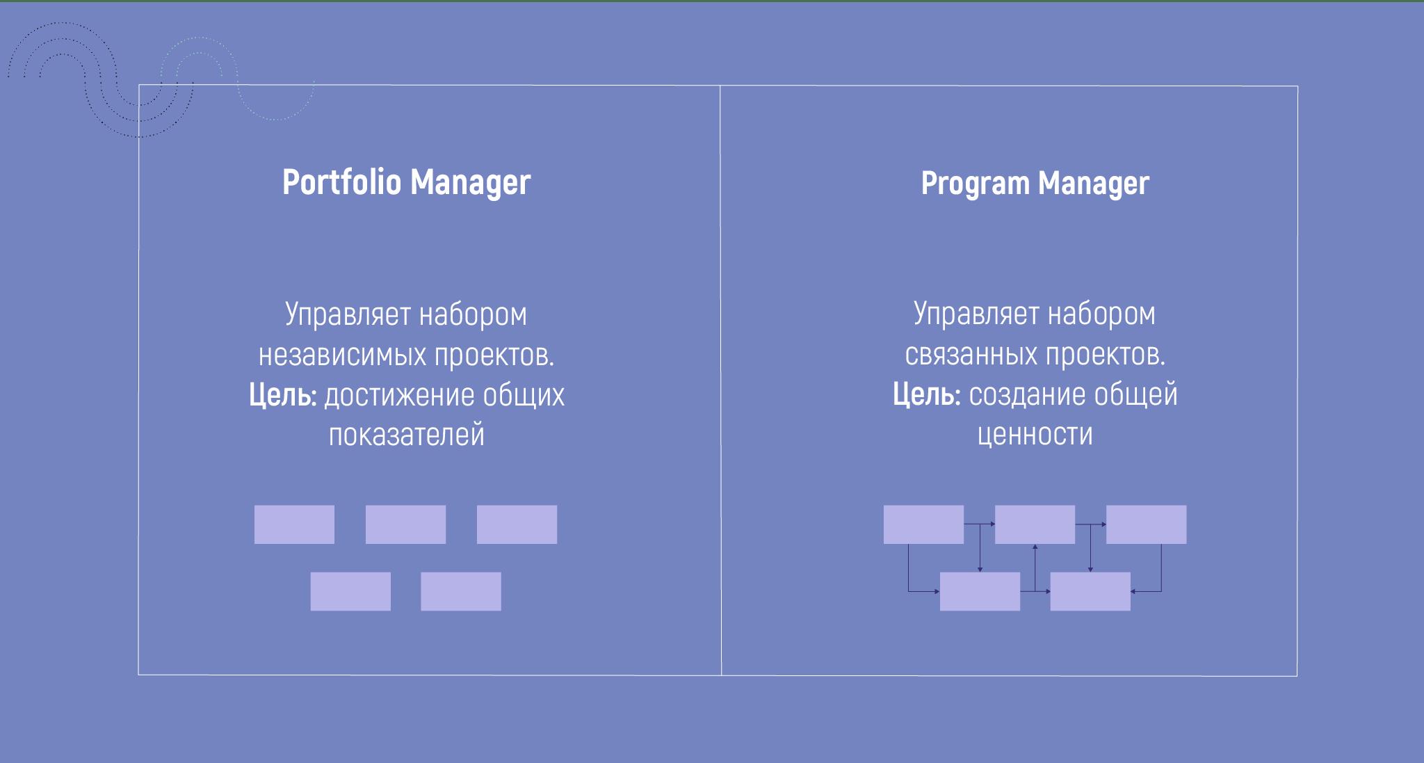 Как управлять проектными менеджерами 2