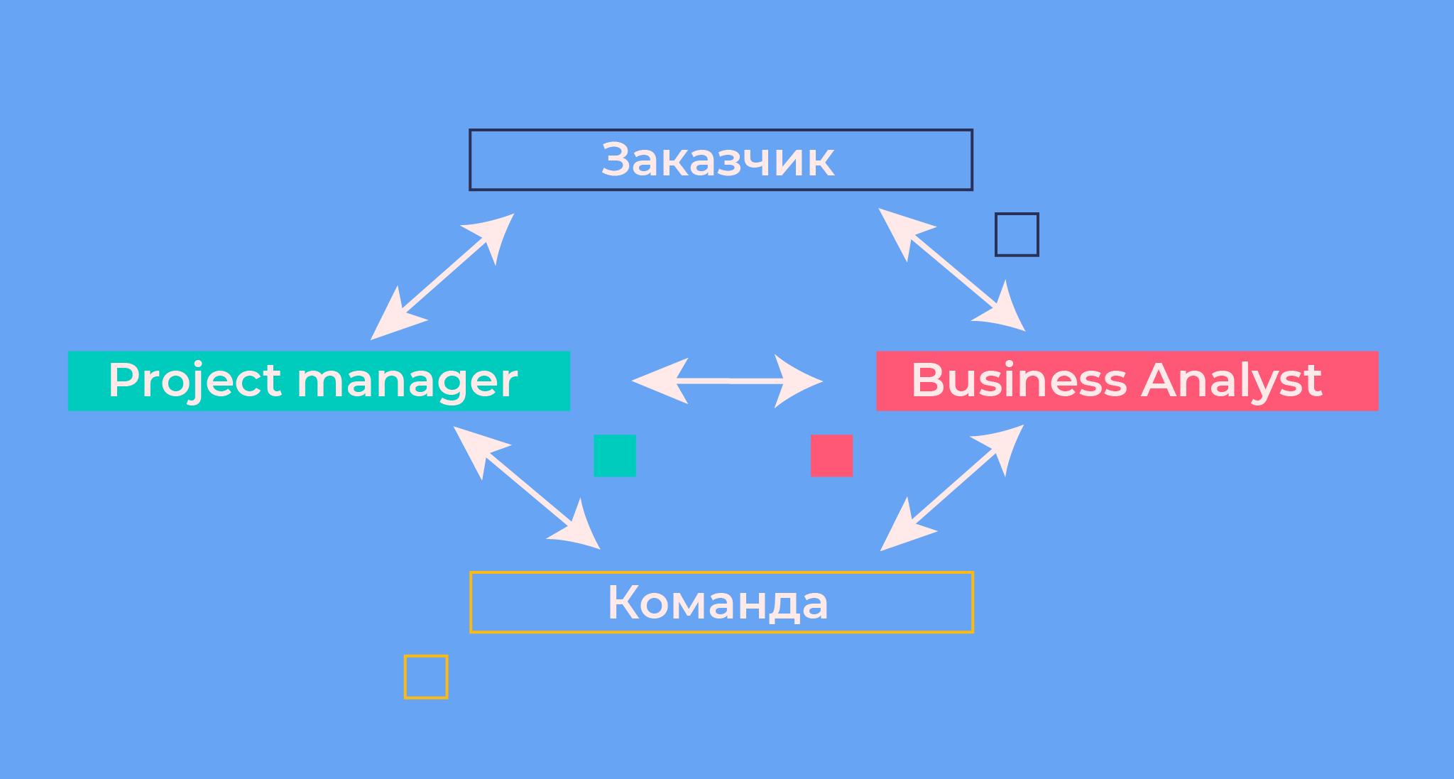 Как стать IT Project Manager 1