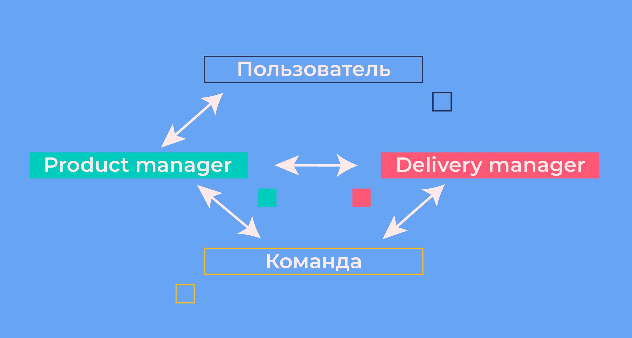 Как стать IT Project Manager 2
