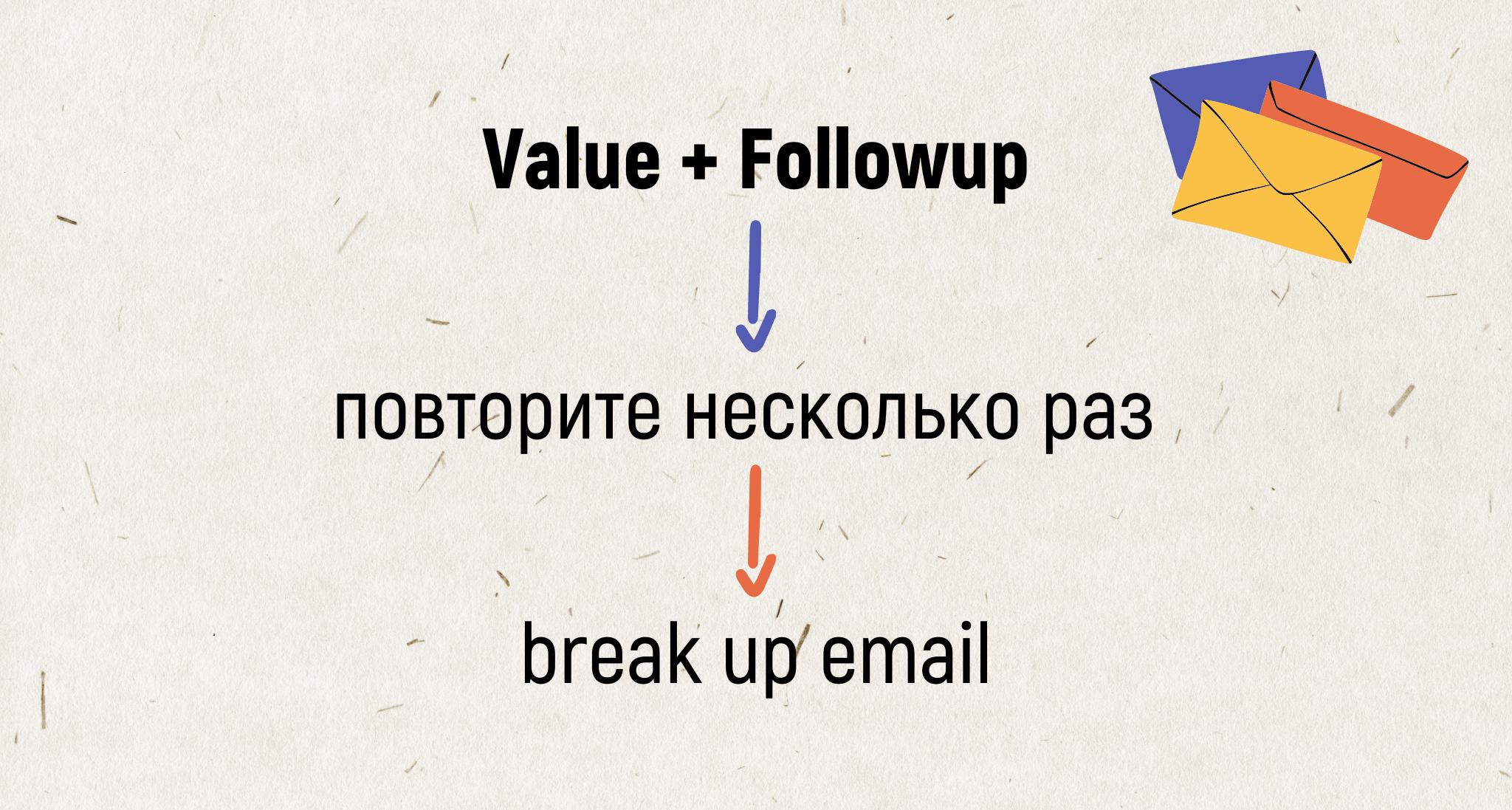 Как написать email 4