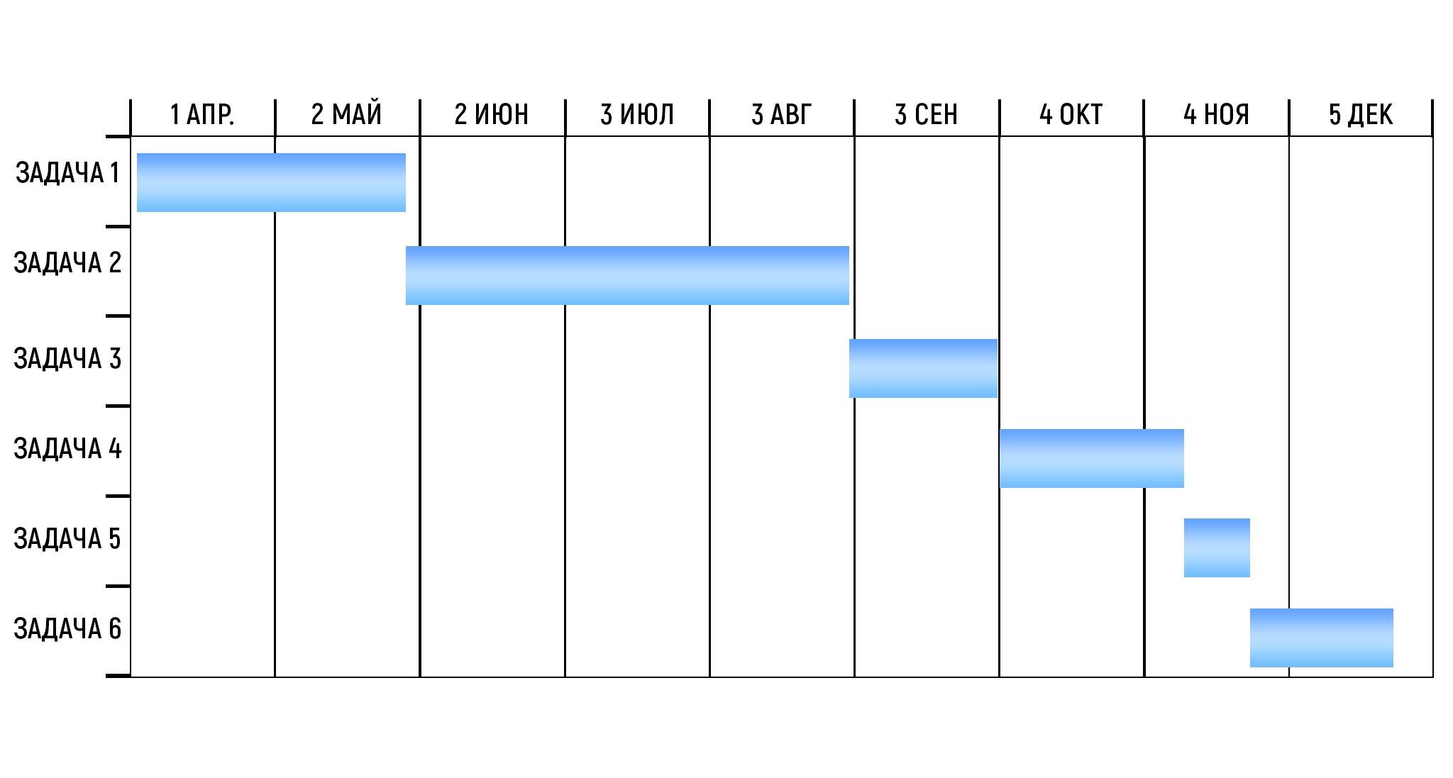диаграмма Ганта