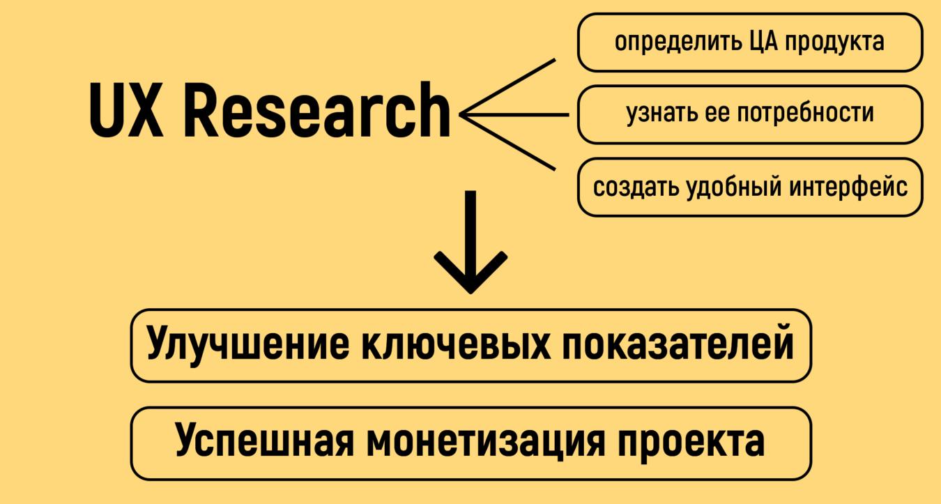 Как провести UX Research и узнать, чего хотят пользователи на самом деле