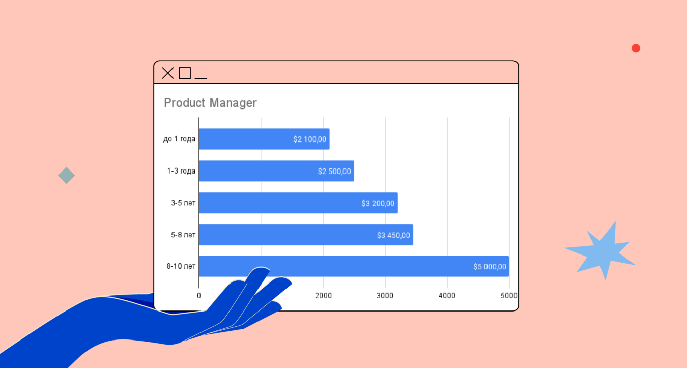 зарплата Product Manager