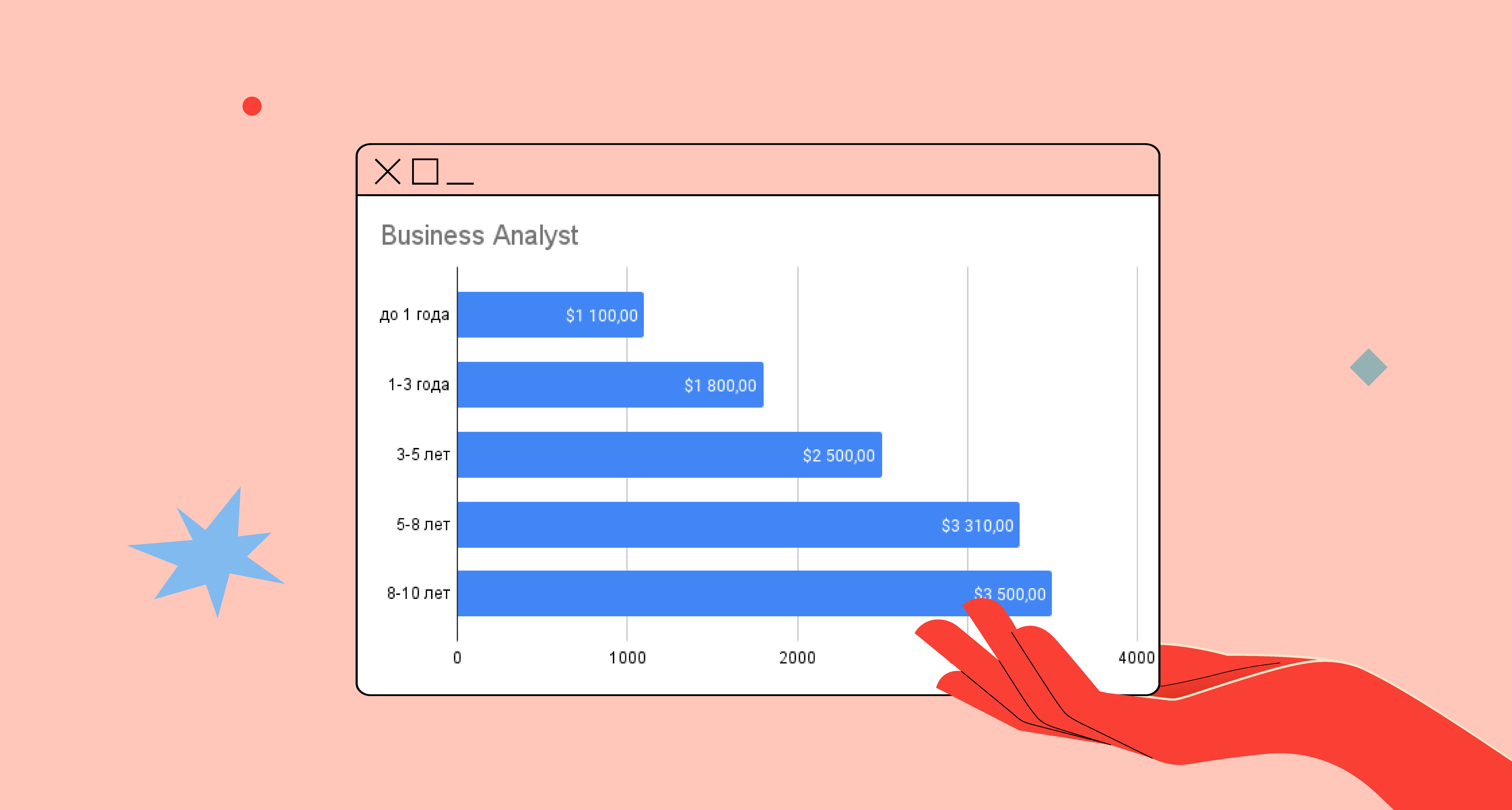 сколько платят в IT бизнес-аналитику