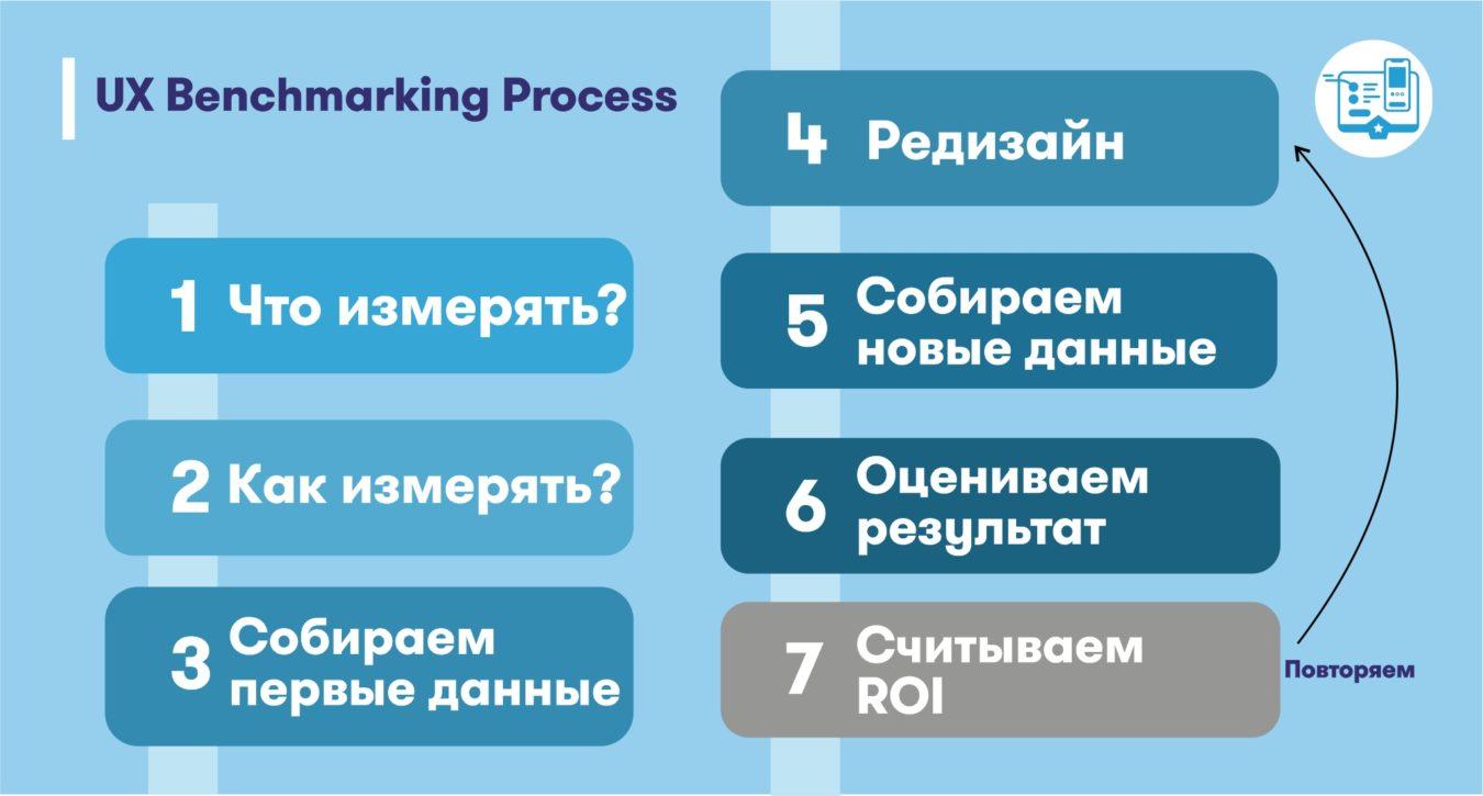 UX Benchmarking